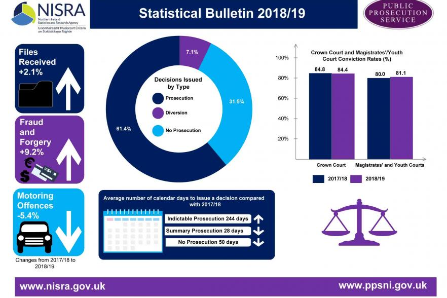 Infrgraphic for PPS statistical bulletin 2018-19